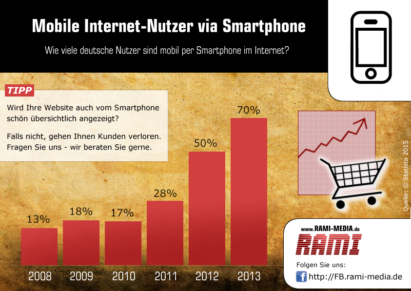 mobile-websites-smartphone-nutzung